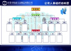 人事组织结构图