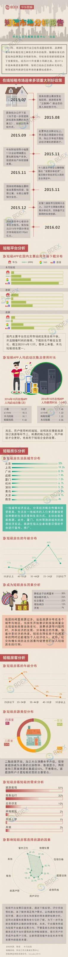 短租市场分析报告